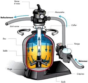 filtre à sable système de filtration piscine - Piscine & Jardin
