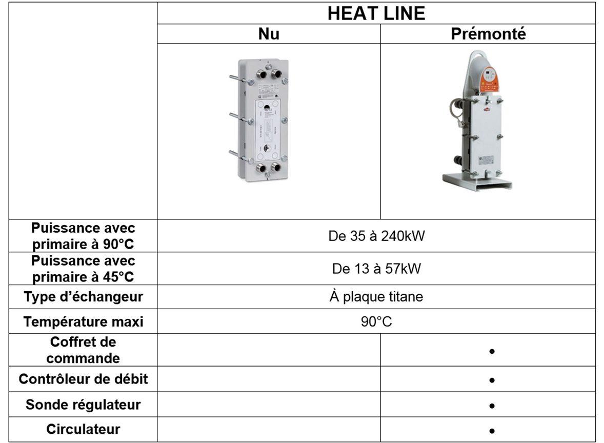 Tableau comparatif échangeur de chaleur URANUS