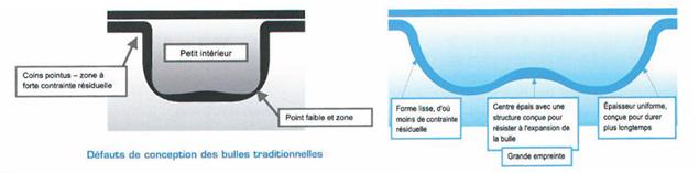 Comparaison de la conception des couvertures piscine GeoBubble